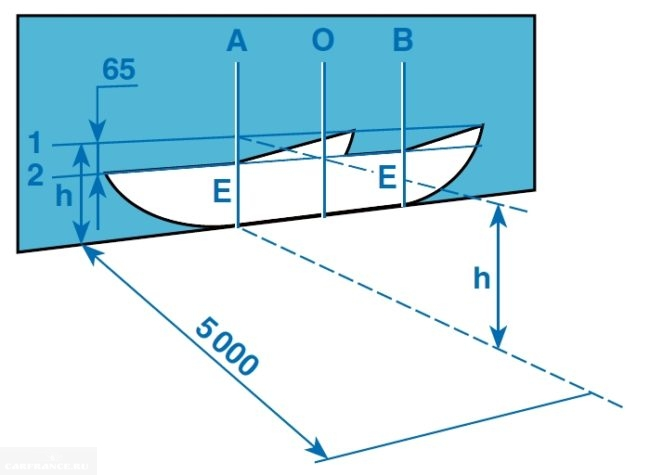 Схематическое отображение экрана регулировки фар