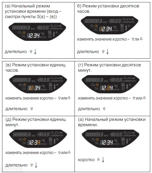 Алгоритм установки времени на Лада Веста