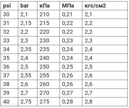 Таблица с давлением в резине на Шевроле Круз