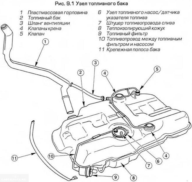 Схема топливного бака Форд Фокус 2