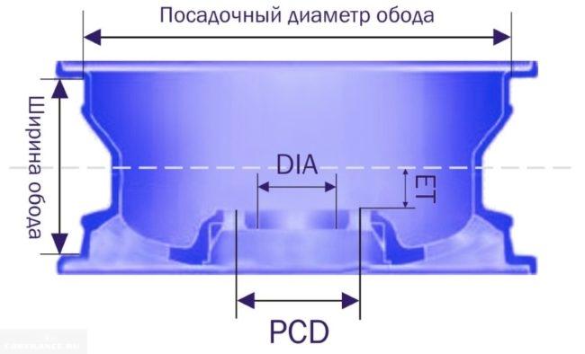 Схема параметров колесного диска для Дэу Нексия
