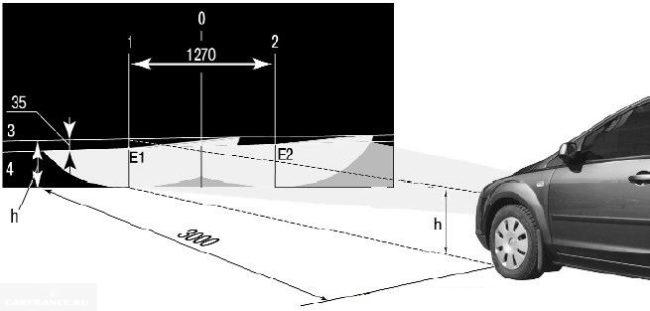Схема расположения световых пятен для регулировки фар на Форд Фокус 2