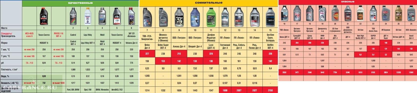 Среди различных тормозных жидкостей стоит выбирать варианты, рекомендуемые именно для Форд Фокус 2