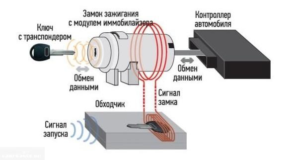 Схема включения иммобилайзера в автомобиле ВАЗ-2110