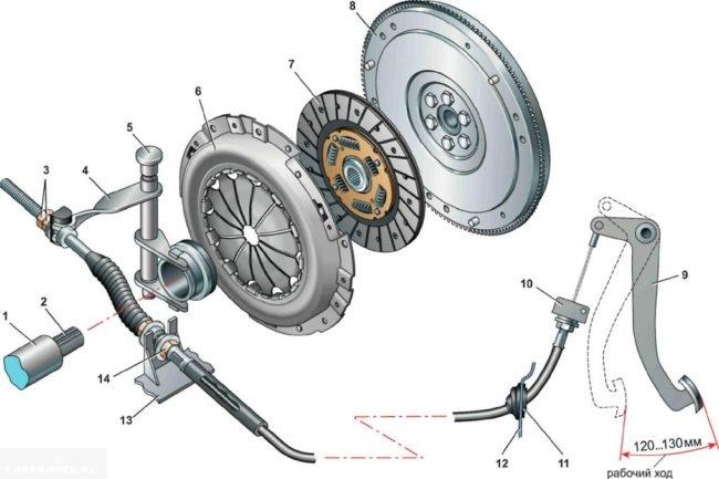 Схема сцепления автомобиля ВАЗ-2110