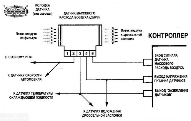 Принципиальная схема включения датчика расхода воздуха в автомобиле ВАЗ-2110
