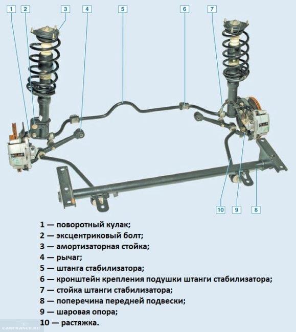 Схема передней подвески ВАЗ-2110