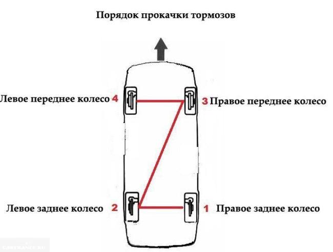 Схема прокачки тормозов автомобиля ВАЗ-2110