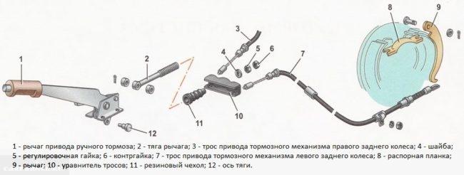 Схема конструкции ручного тормоза ВАЗ-2110, деталировка и наименование деталей