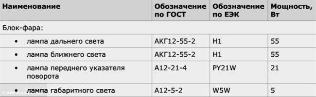 Обозначение ламп для фар ВАЗ-2110 по ГОСТу и по европейской классификации