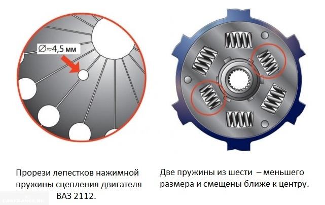 Схема демпфера сцепления для двигателя объёмом 1,6 литра и признаки отличия от сцепления ВАЗ-2110