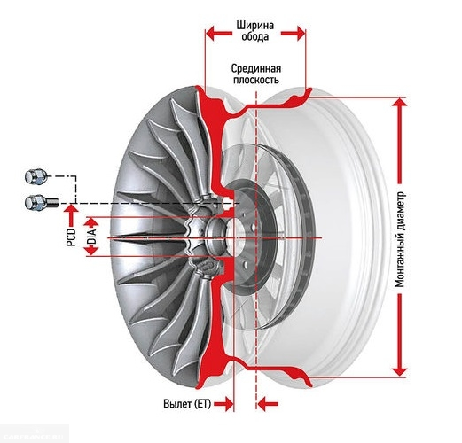 Значимые технические параметры колесного диска для автомобиля ВАЗ-2110