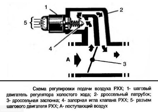 Схема работы датчика холостого хода двигателя в автомобиле ВАЗ-2110