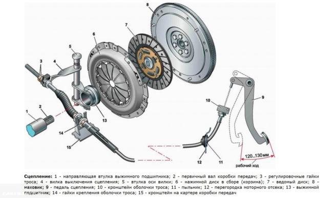 Схема сцепления переднеприводного автомобиля ВАЗ-2110