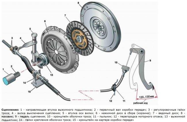 Схема сцепления автомобиля ВАЗ-2110, детали механизма и рабочий ход