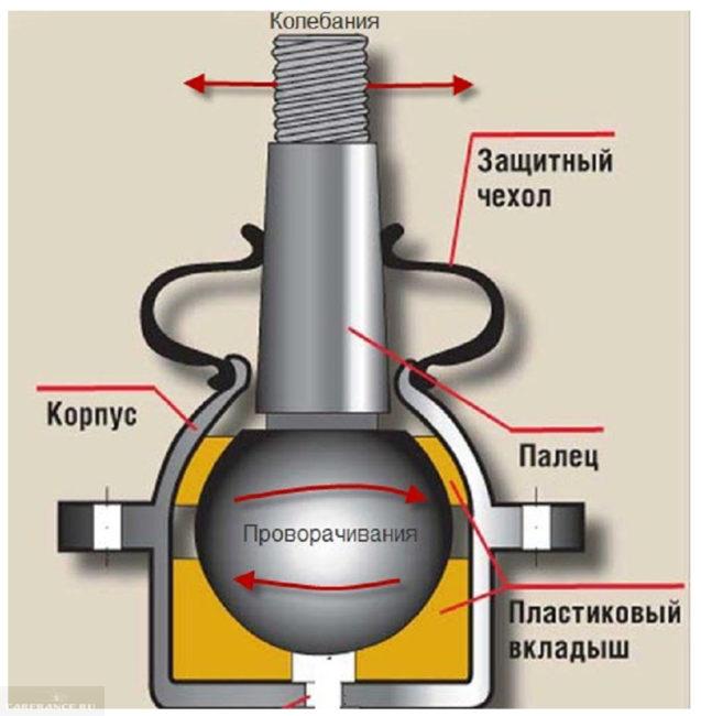 Схема шаровой опоры на ВАЗ-2110