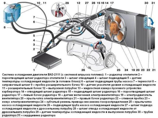 Схема системы охлаждения инжекторного двигателя автомобиля ВАЗ-2110