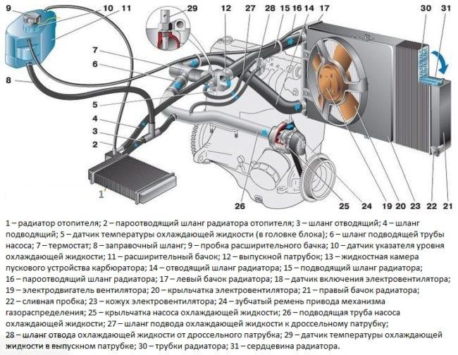 Схема системы охлаждения двигателя в автомобиле ВАЗ-2110, инжекторный вариант