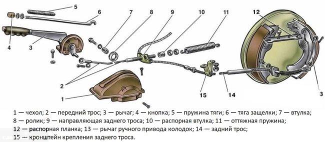Схема и деталировка системы ручного стояночного тормоза в автомобиле ВАЗ-2110