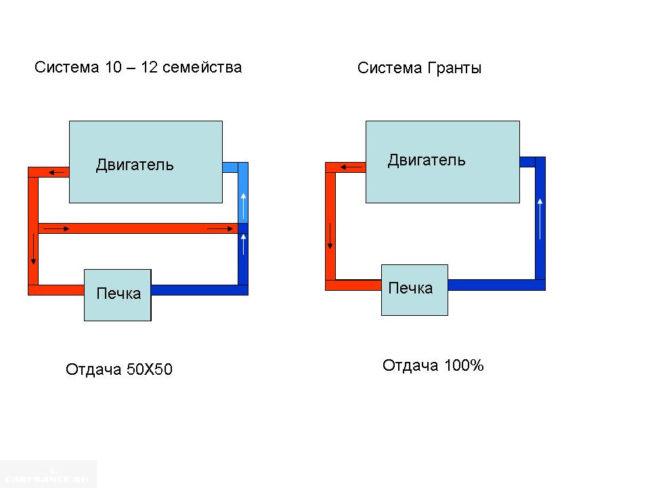 Схема эффективности работы систем охлаждения 2110 и Гранта