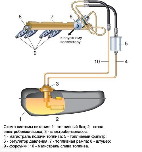 Топливная система 2110