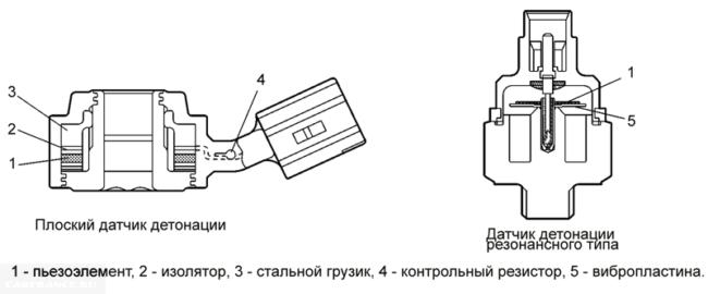 Схемы датчиков детонации широкополосного и резонансного типа ВАЗ-2110