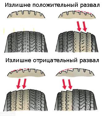 Схема износа шин при неправильном угле установке развал-схождения