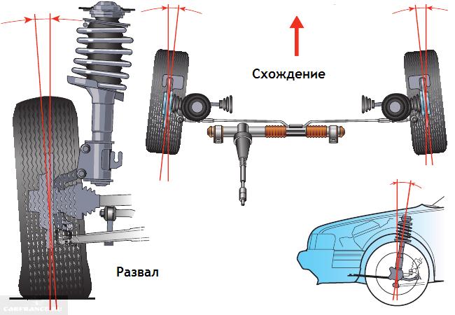 Схема углов развал-схождения для ВАЗ-2110