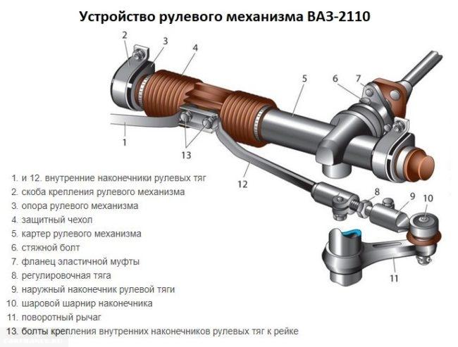 Схема устройства рулевого механизма автомобиля ВАЗ-2110