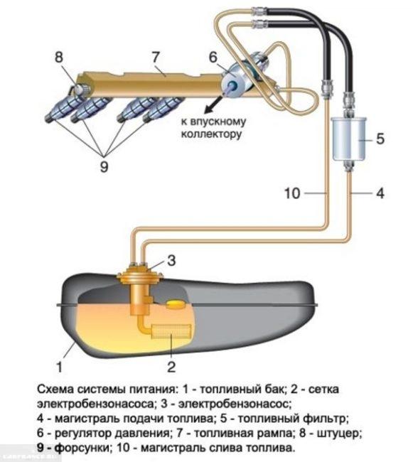 Схема подачи топлива в инжекторном двигателе ВАЗ-2110 с помощью электрического бензонасоса