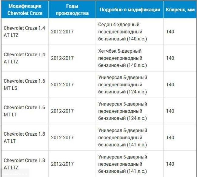 Таблица клиренса Шевроле Круз всех модификаций