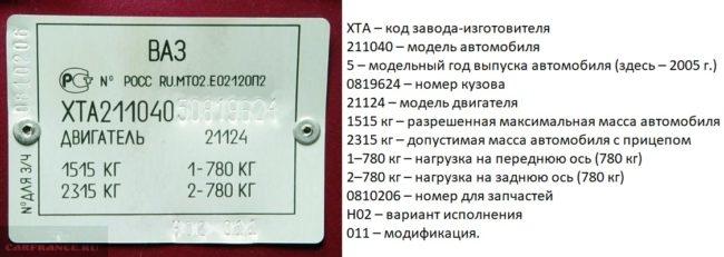 Расшифровка маркировки на заводской идентификационной табличке автомобиля ВАЗ-2110