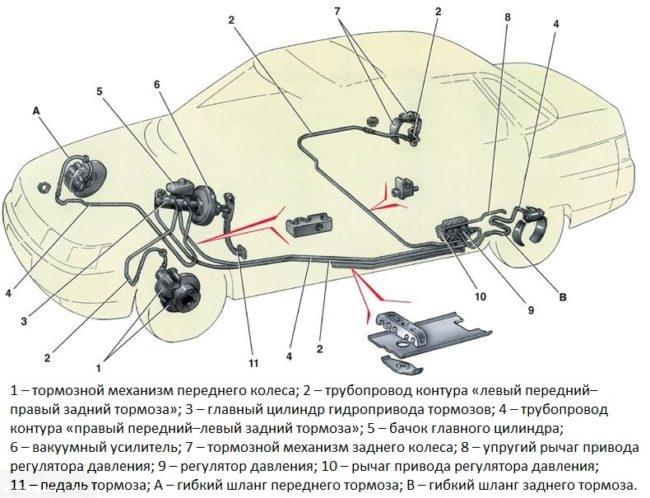 Схема тормозной системы автомобиля ВАЗ-2110