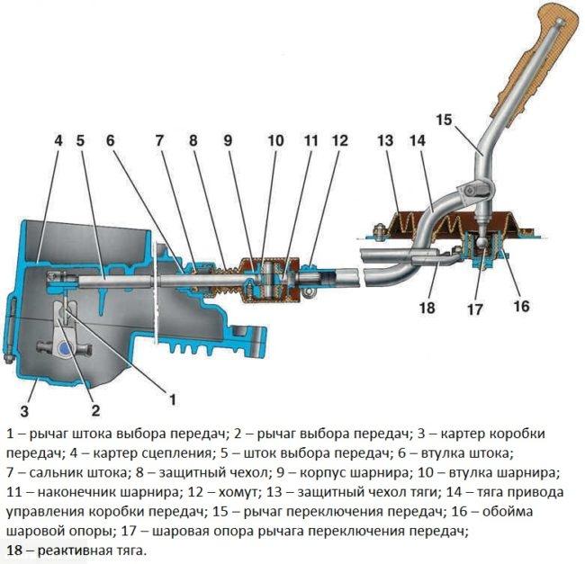 Схема соединения рычагов выбора и переключения передач в ВАЗ-2110