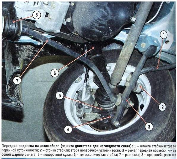 Устройство передней подвески ВАЗ-2110 с указанием названий деталей