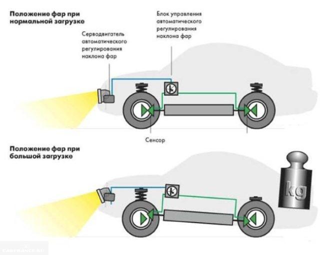 Принципиальная схема работы гидрокорректора фар ВАЗ-2110