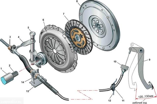 Конструктивне особенности и детали сцепления ВАЗ-2110.