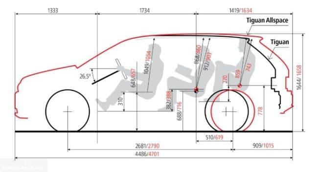 Размеры стандартной версии Фольксваген Тигуан 2018 года в сравнении с удлиненной комплектацией