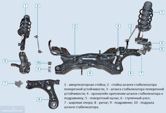 Схема передней подвески автомобиля Фольксваген Поло седан