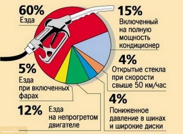 Главные причины перерасхода топлива на Митсубиси Лансер 9 с автоматической коробкой передач